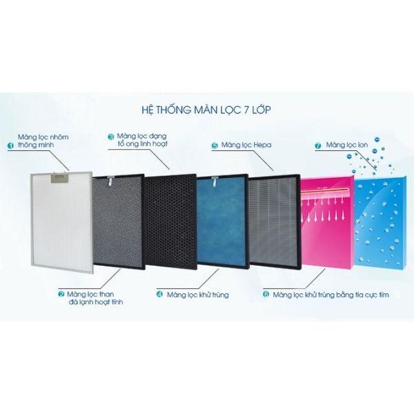 7 lớp lọc trong máy lọc không khí wifi Goman